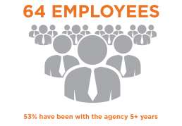 64 Employees. 53% have been with the agency 5+ years.